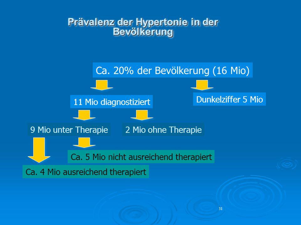 31 Prävalenz der Hypertonie in der Bevölkerung Ca. 20% der Bevölkerung (16 Mio) 11 Mio diagnostiziert Dunkelziffer 5 Mio 9 Mio unter Therapie2 Mio ohn