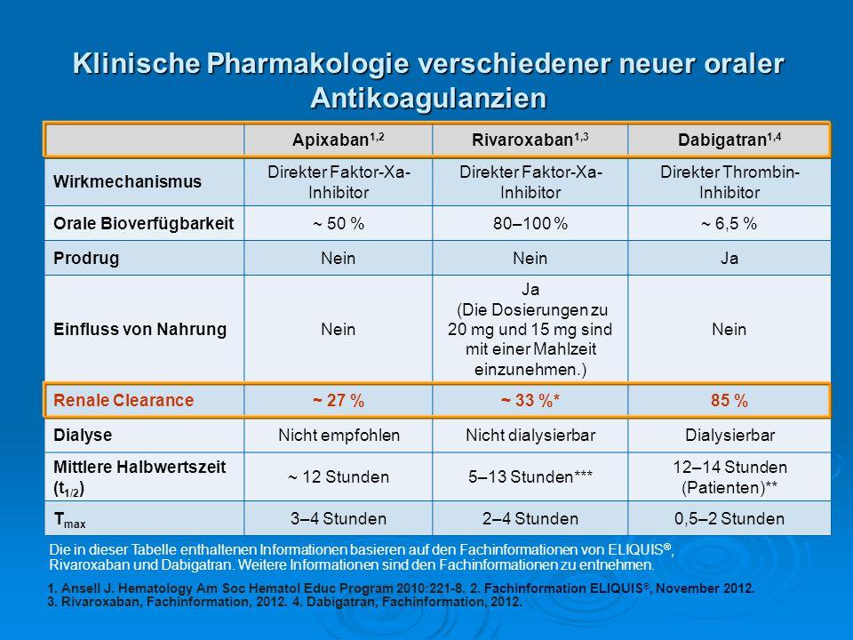 Klinische Pharmakologie verschiedener neuer oraler Antikoagulanzien Apixaban 1,2 Rivaroxaban 1,3 Dabigatran 1,4 Wirkmechanismus Direkter Faktor-Xa- In