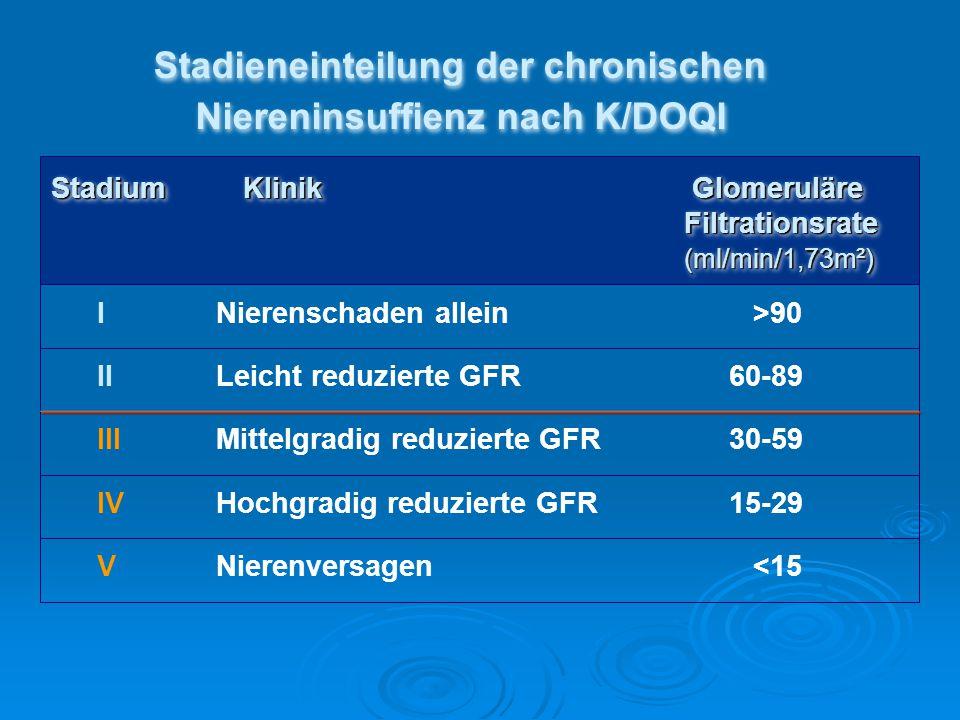 INierenschaden allein >90 IILeicht reduzierte GFR 60-89 IIIMittelgradig reduzierte GFR 30-59 IVHochgradig reduzierte GFR 15-29 VNierenversagen <15 Sta