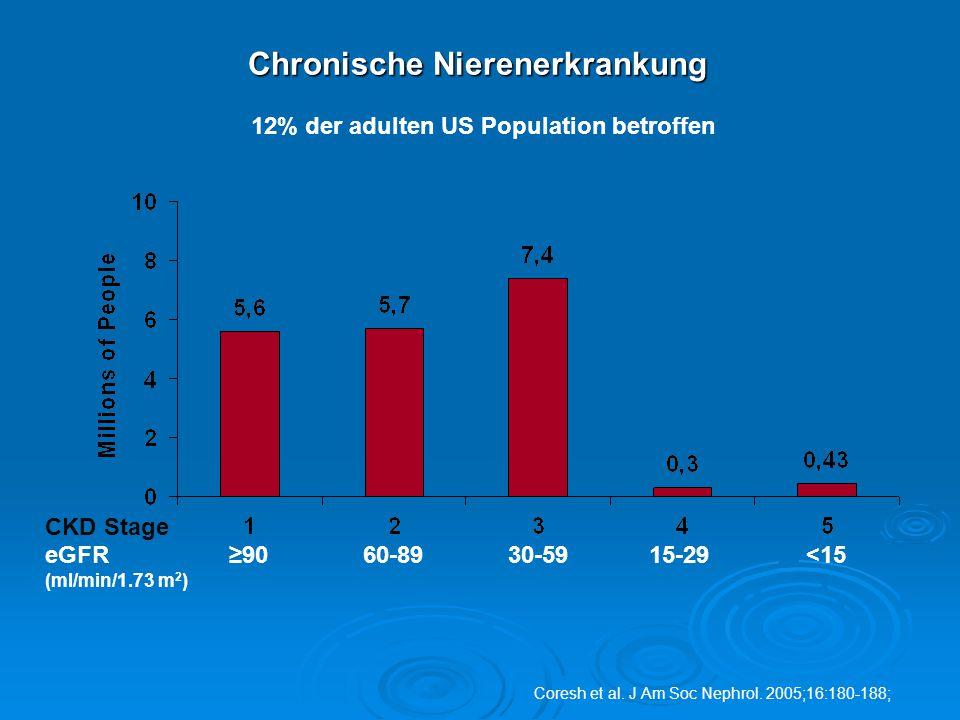 Chronische Nierenerkrankung Coresh et al. J Am Soc Nephrol. 2005;16:180-188; ≥9060-8930-5915-29<15 CKD Stage eGFR (ml/min/1.73 m 2 ) 12% der adulten U