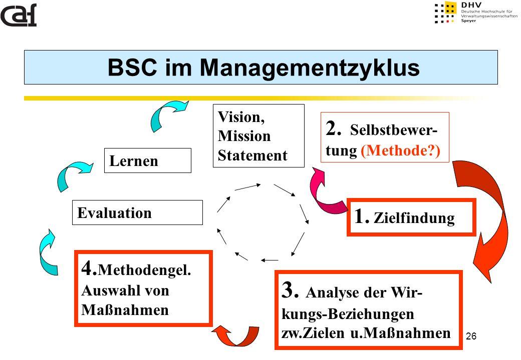 26 BSC im Managementzyklus Vision, Mission Statement 2. Selbstbewer- tung (Methode?) 4. Methodengel. Auswahl von Maßnahmen Evaluation Lernen 1. Zielfi