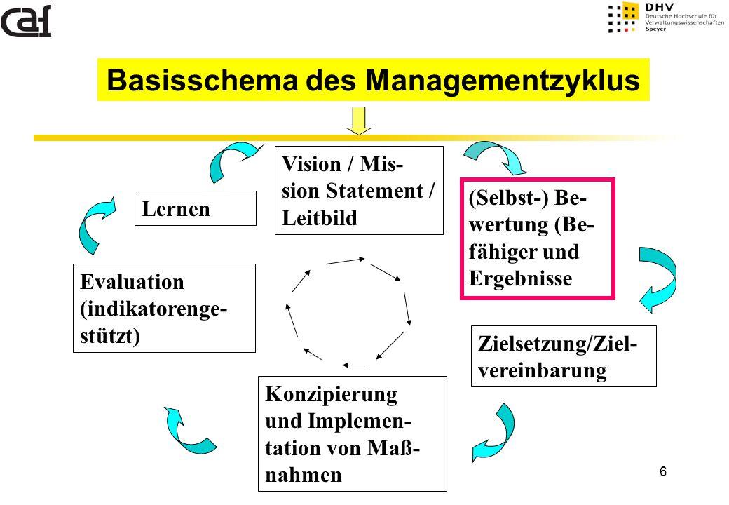 6 Basisschema des Managementzyklus Vision / Mis- sion Statement / Leitbild (Selbst-) Be- wertung (Be- fähiger und Ergebnisse Konzipierung und Implemen