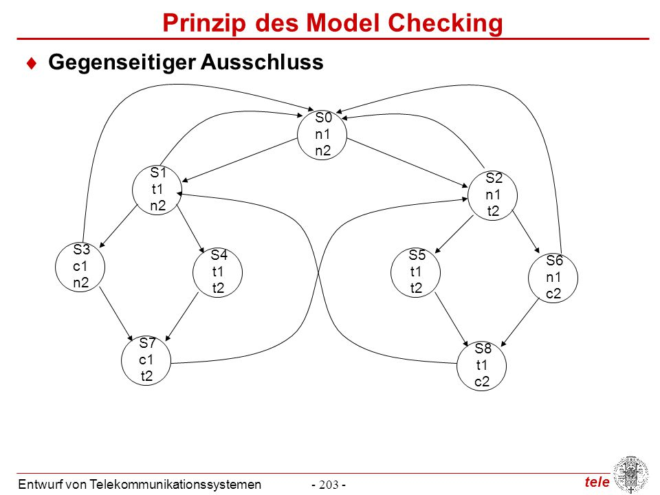 tele Entwurf von Telekommunikationssystemen- 204 - Prinzip des Model Checking  Sicherheitsanforderungen  Es befinden sich nie zwei Prozesse gleichzeitig in dem kritischen Abschnitt  Formalisierung    (c1  c2) S0 n1 n2 S4 t1 t2 S3 c1 n2 S1 t1 n2 S7 c1 t2 S6 n1 c2 S5 t1 t2 S2 n1 t2 S8 t1 c2