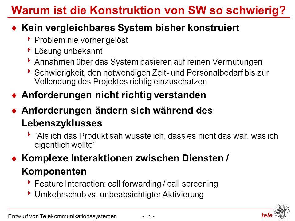 tele Entwurf von Telekommunikationssystemen- 15 - Warum ist die Konstruktion von SW so schwierig?  Kein vergleichbares System bisher konstruiert  Pr
