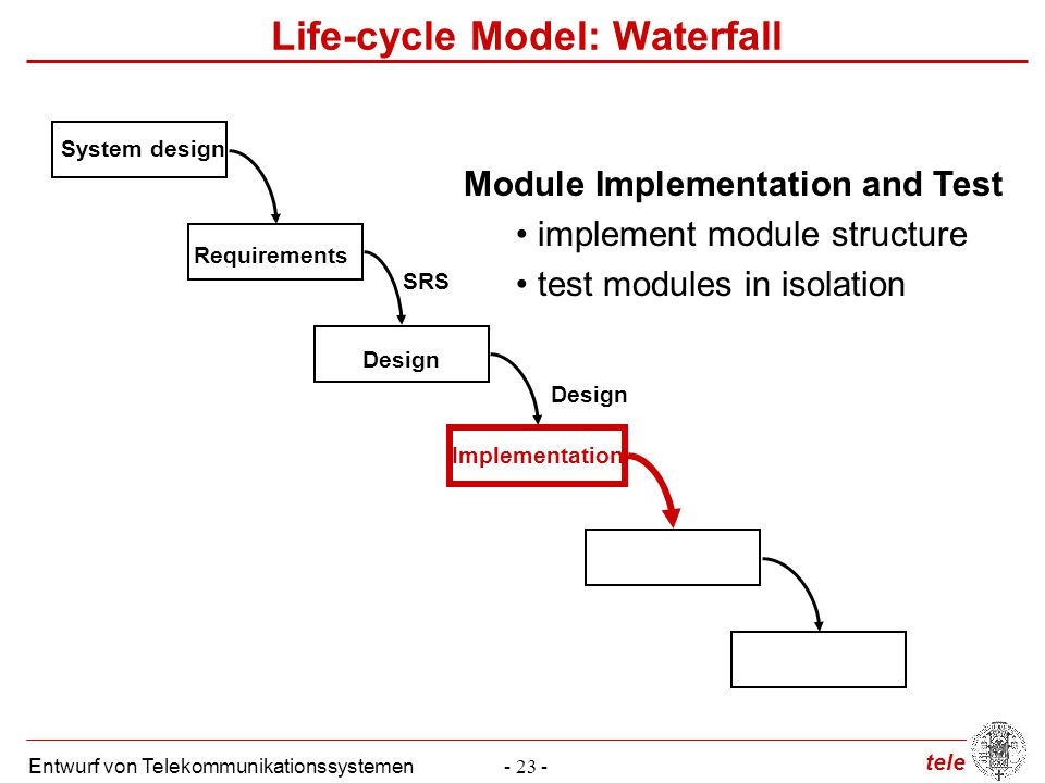 tele Entwurf von Telekommunikationssystemen- 23 - Life-cycle Model: Waterfall System design Module Implementation and Test implement module structure test modules in isolation Requirements SRS Design Implementation