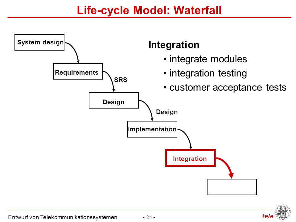 tele Entwurf von Telekommunikationssystemen- 24 - Life-cycle Model: Waterfall System design Integration integrate modules integration testing customer acceptance tests Requirements SRS Design Implementation Integration