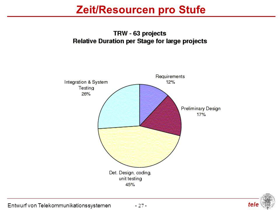 tele Entwurf von Telekommunikationssystemen- 27 - Zeit/Resourcen pro Stufe