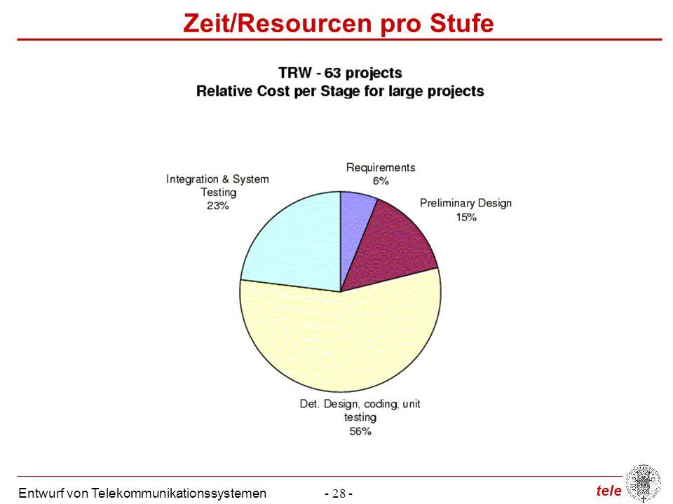 tele Entwurf von Telekommunikationssystemen- 28 - Zeit/Resourcen pro Stufe