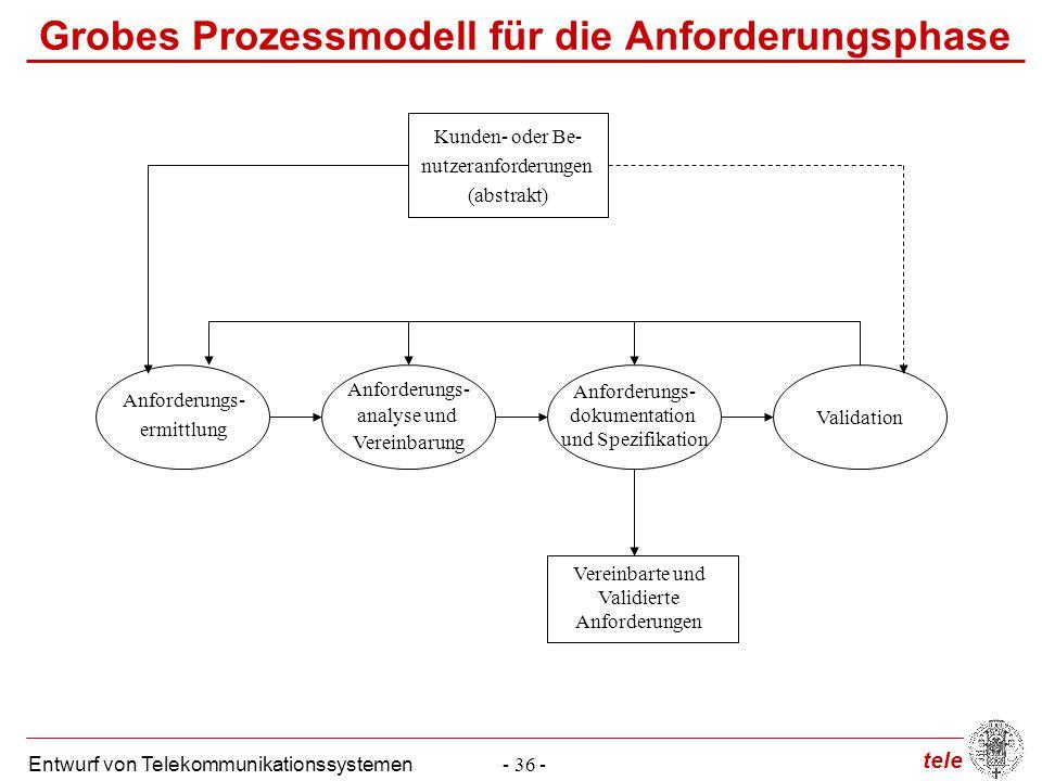 tele Entwurf von Telekommunikationssystemen- 36 - Grobes Prozessmodell für die Anforderungsphase Anforderungs- analyse und Vereinbarung Anforderungs-