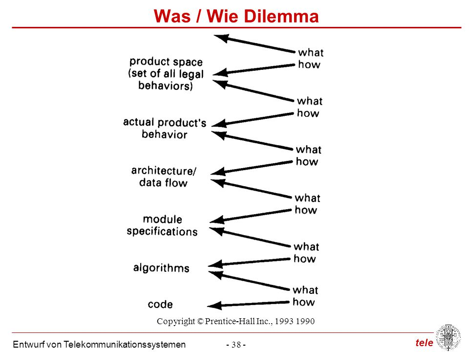 tele Entwurf von Telekommunikationssystemen- 38 - Was / Wie Dilemma Copyright © Prentice-Hall Inc., 1993 1990