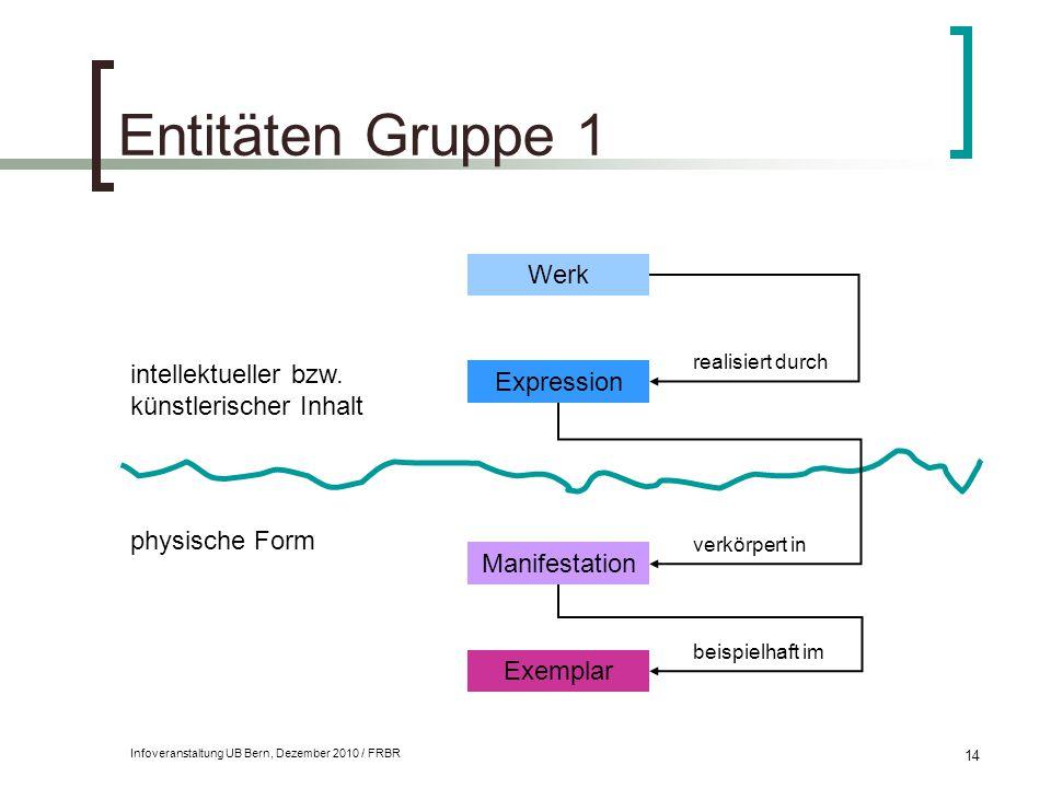 Infoveranstaltung UB Bern, Dezember 2010 / FRBR 14 Entitäten Gruppe 1 intellektueller bzw. künstlerischer Inhalt physische Form Werk Expression Manife
