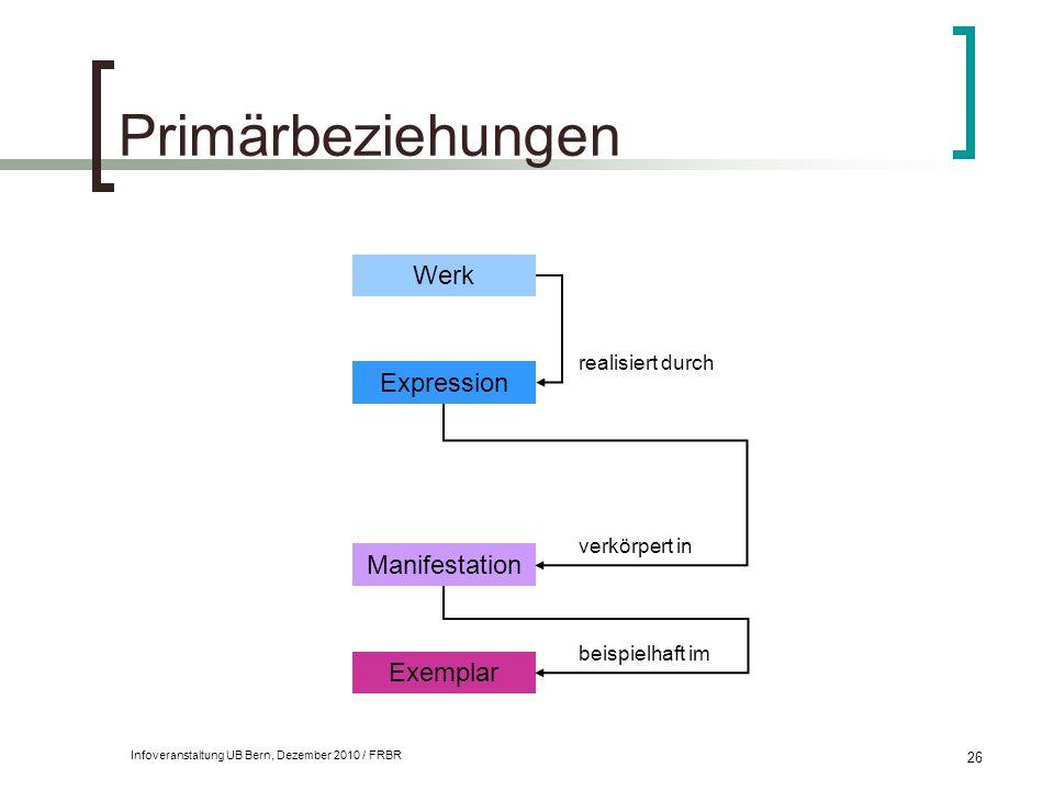 Infoveranstaltung UB Bern, Dezember 2010 / FRBR 26 Primärbeziehungen Werk Expression Manifestation Exemplar realisiert durch verkörpert in beispielhaf