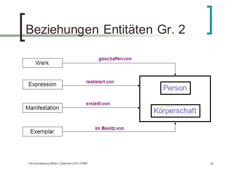 Infoveranstaltung UB Bern, Dezember 2010 / FRBR 37 Beziehungen Entitäten Gr. 2 Werk Expression Manifestation Exemplar Person Körperschaft geschaffen v