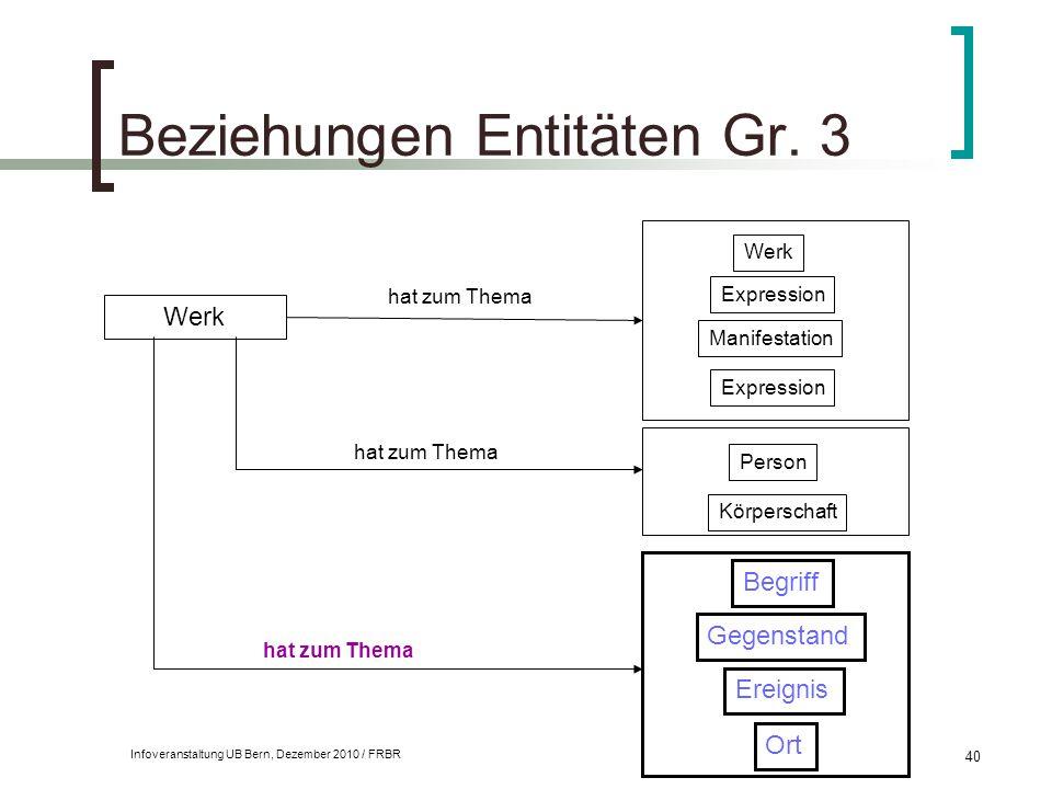 Infoveranstaltung UB Bern, Dezember 2010 / FRBR 40 Beziehungen Entitäten Gr. 3 Werk Person Körperschaft hat zum Thema Werk Expression Manifestation Ex