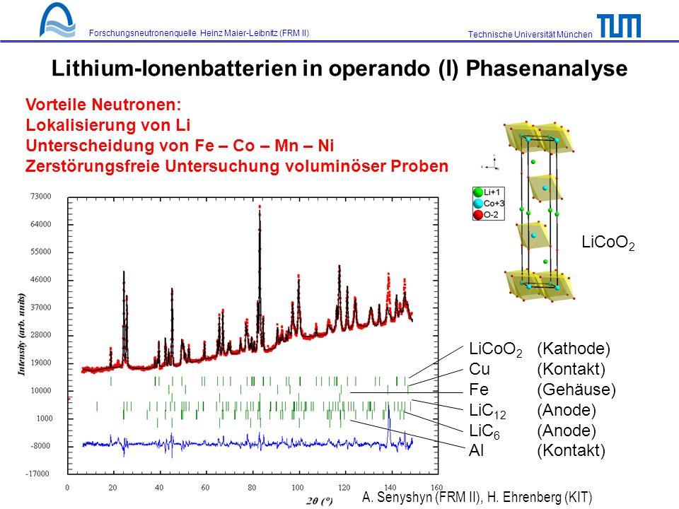 Technische Universität München Forschungsneutronenquelle Heinz Maier-Leibnitz (FRM II) Lithium-Ionenbatterien in operando (I) Phasenanalyse LiCoO 2 (Kathode) Cu (Kontakt) Fe (Gehäuse) LiC 12 (Anode) LiC 6 (Anode) Al (Kontakt) LiCoO 2 Vorteile Neutronen: Lokalisierung von Li Unterscheidung von Fe – Co – Mn – Ni Zerstörungsfreie Untersuchung voluminöser Proben A.