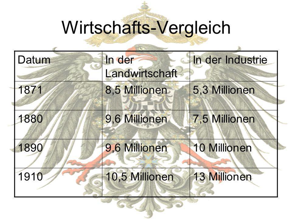 Wirtschafts-Vergleich DatumIn der Landwirtschaft In der Industrie 18718,5 Millionen5,3 Millionen 18809,6 Millionen7,5 Millionen 18909,6 Millionen10 Mi