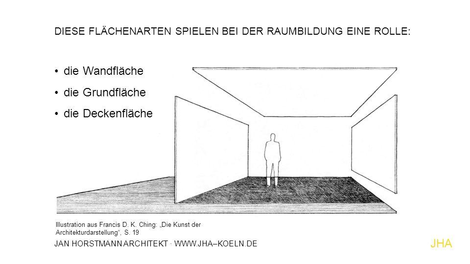 """DIESE FLÄCHENARTEN SPIELEN BEI DER RAUMBILDUNG EINE ROLLE: die Wandfläche die Grundfläche die Deckenfläche Illustration aus Francis D. K. Ching: """"Die"""