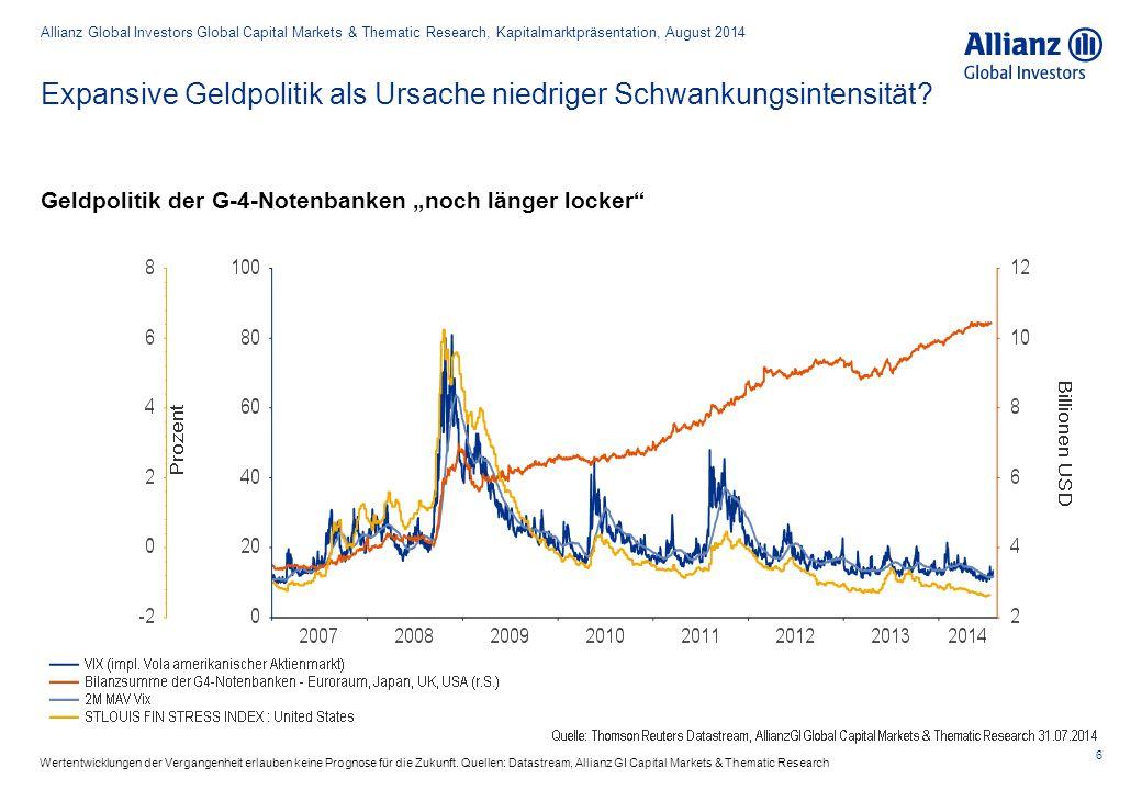 Expansive Geldpolitik als Ursache niedriger Schwankungsintensität? 6 Allianz Global Investors Global Capital Markets & Thematic Research, Kapitalmarkt