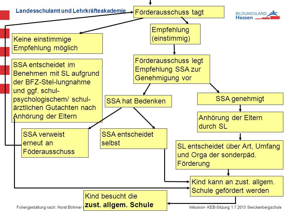 Landesschulamt und Lehrkräfteakademie Foliengestaltung nach: Horst Böhmer (MT Inklusion- KEB-Sitzung 1.7.2013 Senckenbergschule Förderausschuss tagt K