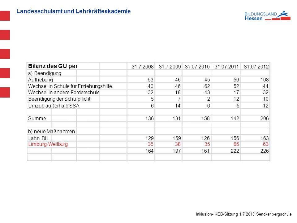 Landesschulamt und Lehrkräfteakademie Inklusion- KEB-Sitzung 1.7.2013 Senckenbergschule