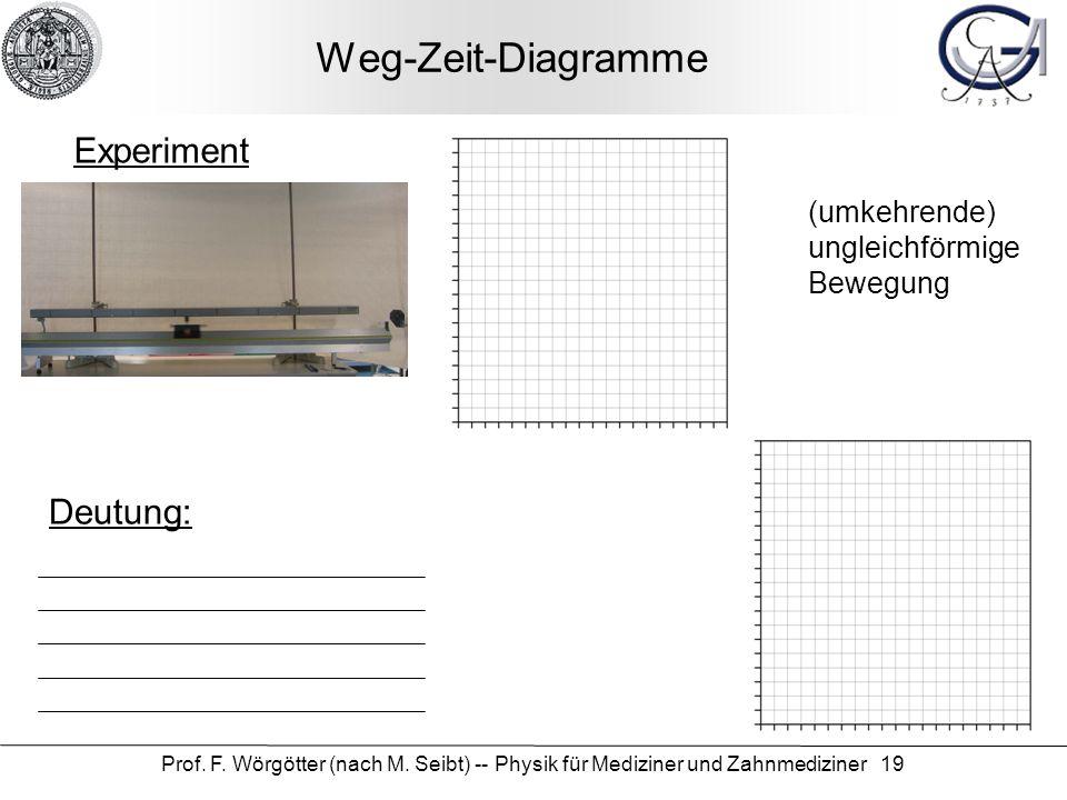 Prof. F. Wörgötter (nach M. Seibt) -- Physik für Mediziner und Zahnmediziner 19 Weg-Zeit-Diagramme Experiment Deutung: (umkehrende) ungleichförmige Be