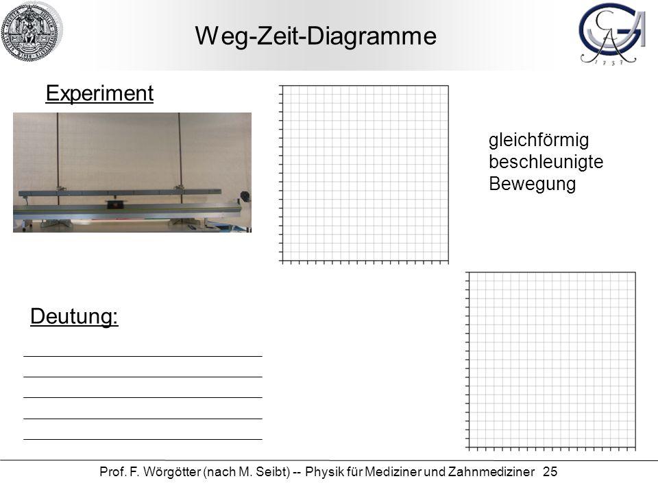 Prof. F. Wörgötter (nach M. Seibt) -- Physik für Mediziner und Zahnmediziner 25 Weg-Zeit-Diagramme Experiment Deutung: gleichförmig beschleunigte Bewe