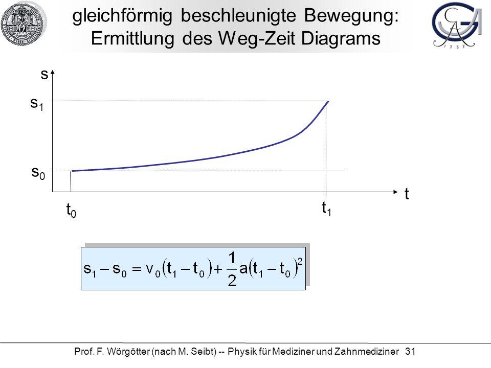 Prof. F. Wörgötter (nach M. Seibt) -- Physik für Mediziner und Zahnmediziner 31 gleichförmig beschleunigte Bewegung: Ermittlung des Weg-Zeit Diagrams