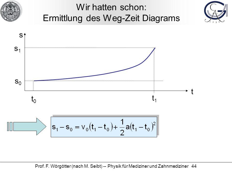 Prof. F. Wörgötter (nach M. Seibt) -- Physik für Mediziner und Zahnmediziner 44 Wir hatten schon: Ermittlung des Weg-Zeit Diagrams t s s0s0 t0t0 t1t1