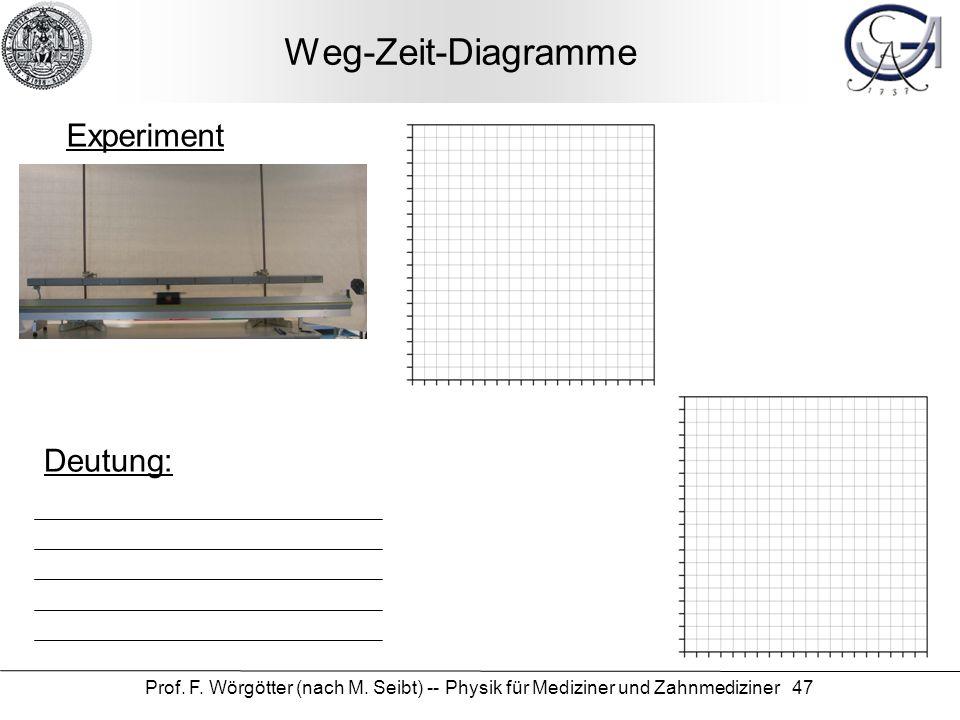 Prof. F. Wörgötter (nach M. Seibt) -- Physik für Mediziner und Zahnmediziner 47 Weg-Zeit-Diagramme Experiment Deutung: