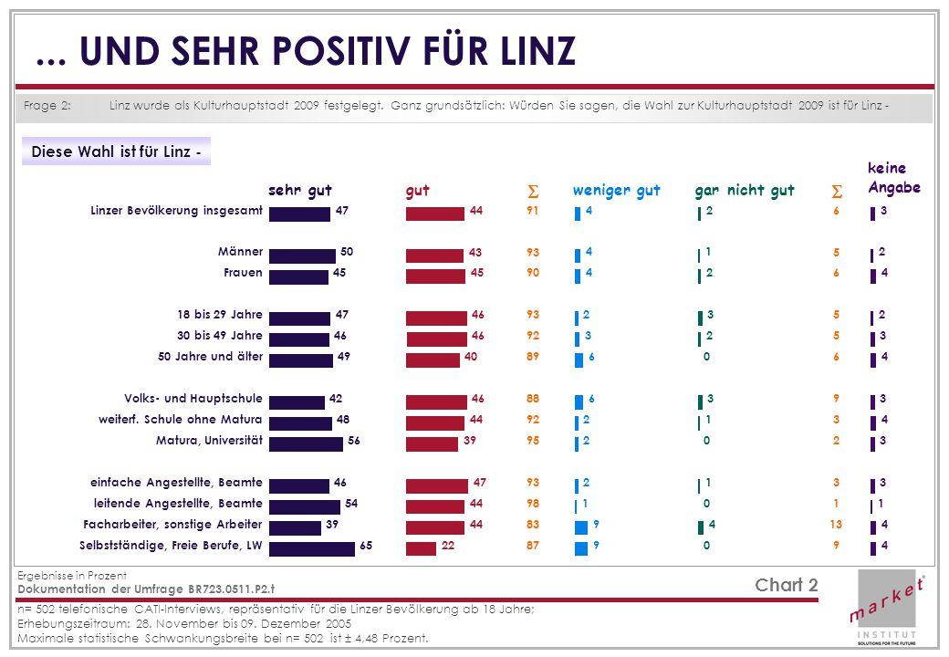 Dokumentation der Umfrage BR723.0511.P2.t Ergebnisse in Prozent n= 502 telefonische CATI-Interviews, repräsentativ für die Linzer Bevölkerung ab 18 Jahre; Erhebungszeitraum: 28.