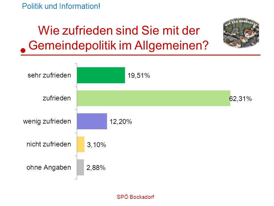 SPÖ Bocksdorf Wie zufrieden sind Sie mit der Gemeindepolitik im Allgemeinen.