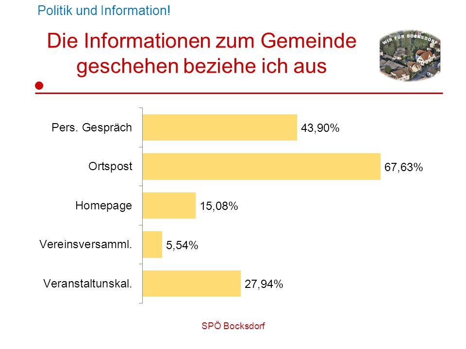 SPÖ Bocksdorf Die Informationen zum Gemeinde geschehen beziehe ich aus Politik und Information!
