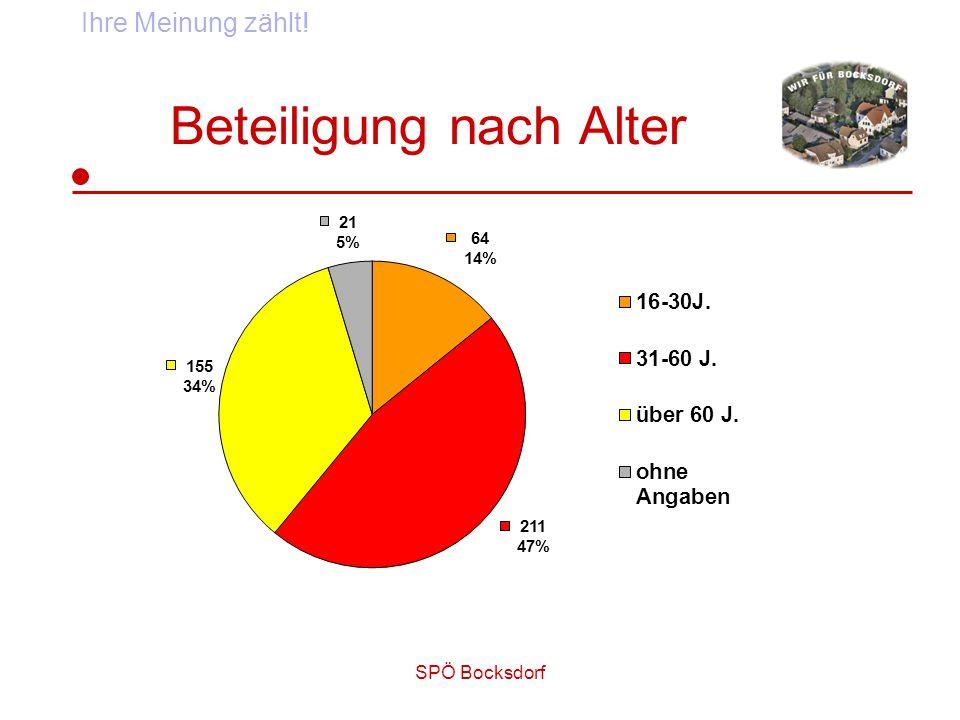 SPÖ Bocksdorf Beteiligung nach Alter Ihre Meinung zählt!