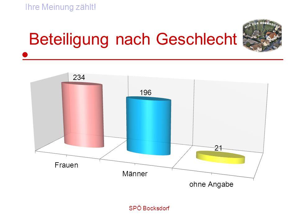 SPÖ Bocksdorf Beteiligung nach Geschlecht Ihre Meinung zählt!