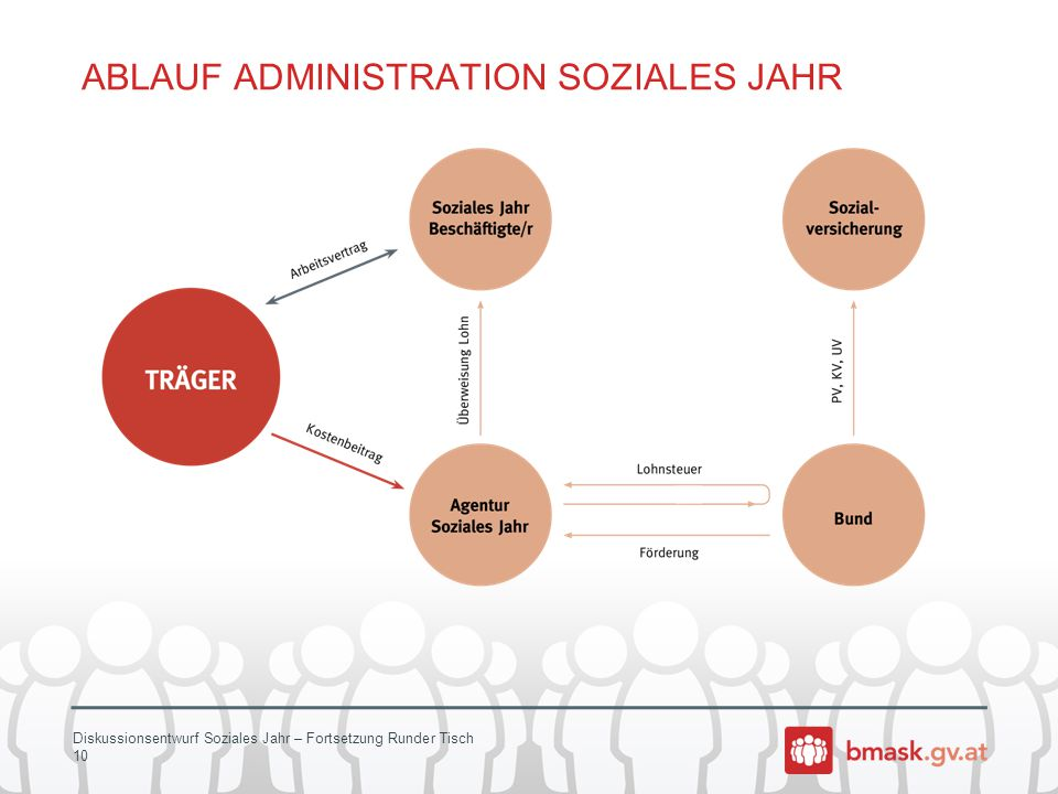 Diskussionsentwurf Soziales Jahr – Fortsetzung Runder Tisch 10 ABLAUF ADMINISTRATION SOZIALES JAHR