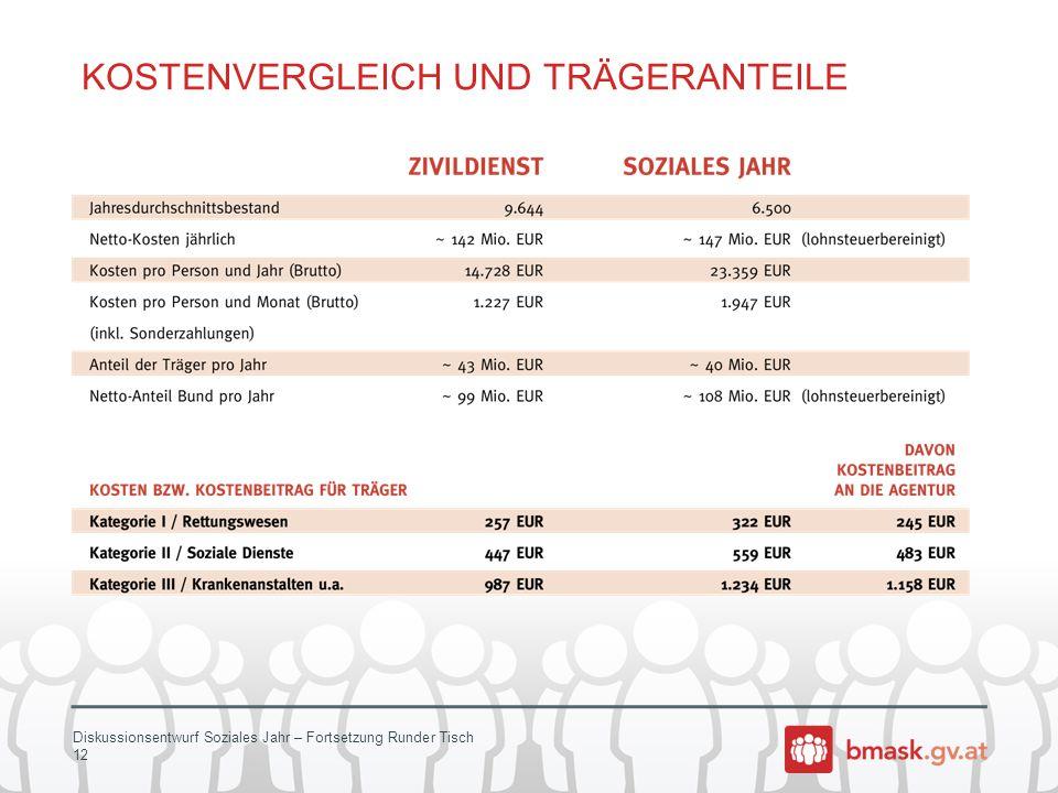 Diskussionsentwurf Soziales Jahr – Fortsetzung Runder Tisch 12 KOSTENVERGLEICH UND TRÄGERANTEILE