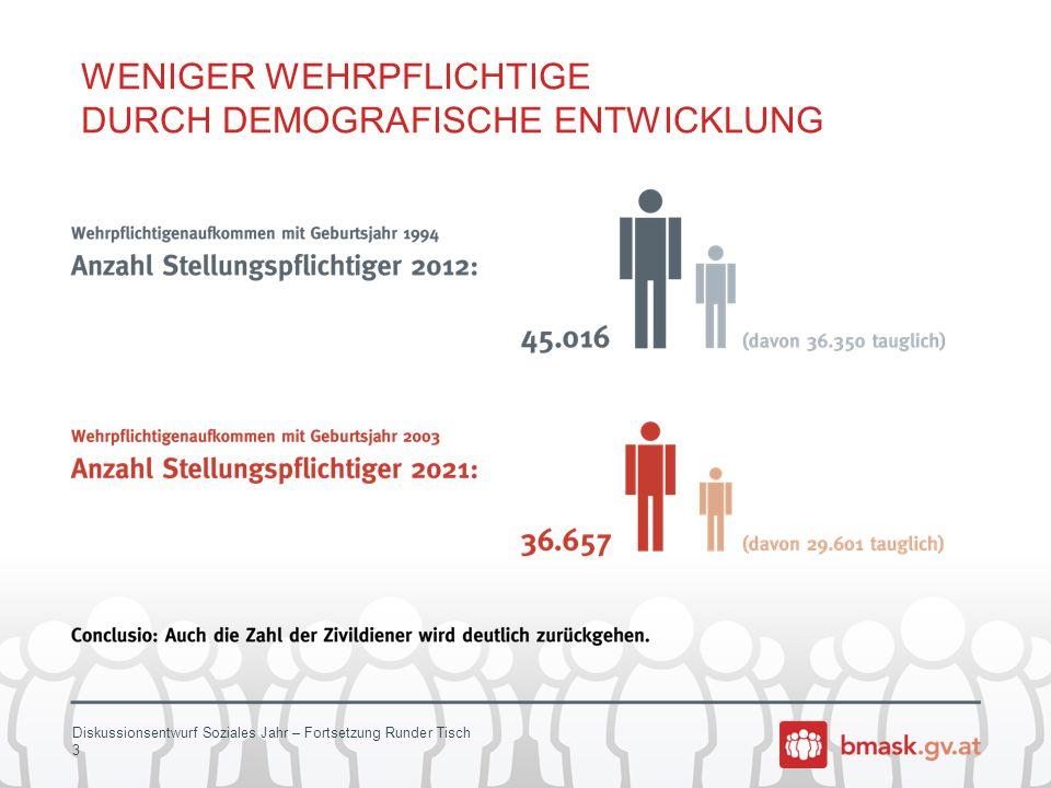Diskussionsentwurf Soziales Jahr – Fortsetzung Runder Tisch 3 WENIGER WEHRPFLICHTIGE DURCH DEMOGRAFISCHE ENTWICKLUNG