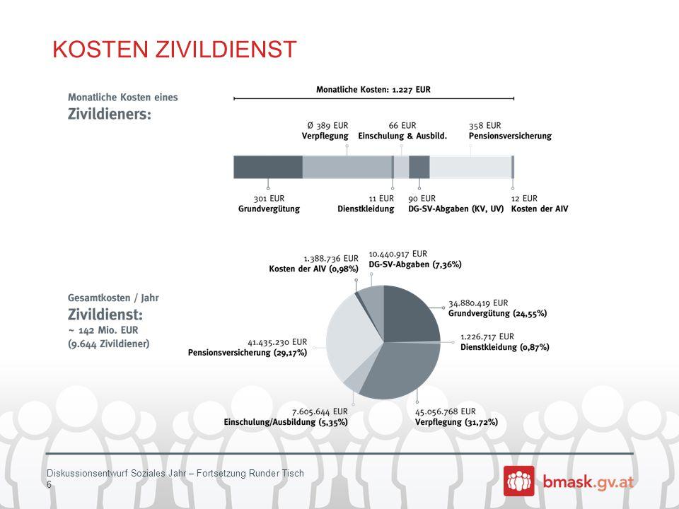 Diskussionsentwurf Soziales Jahr – Fortsetzung Runder Tisch 6 KOSTEN ZIVILDIENST