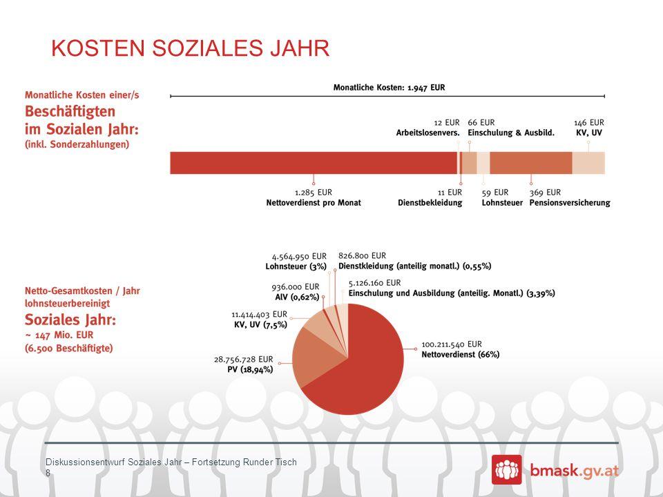 Diskussionsentwurf Soziales Jahr – Fortsetzung Runder Tisch 8 KOSTEN SOZIALES JAHR