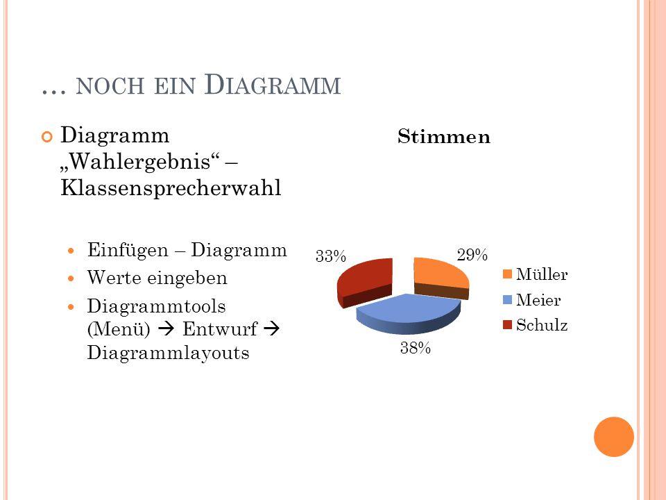 """… NOCH EIN D IAGRAMM Diagramm """"Wahlergebnis – Klassensprecherwahl Einfügen – Diagramm Werte eingeben Diagrammtools (Menü)  Entwurf  Diagrammlayouts"""