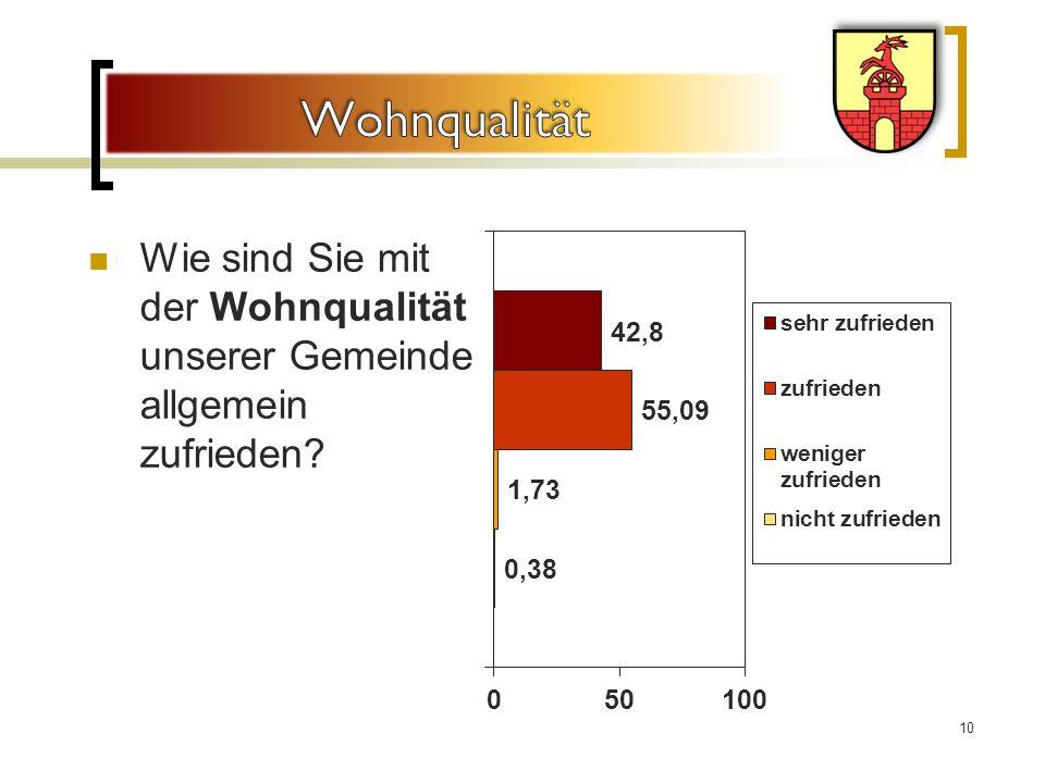 Wie sind Sie mit der Wohnqualität unserer Gemeinde allgemein zufrieden? 10