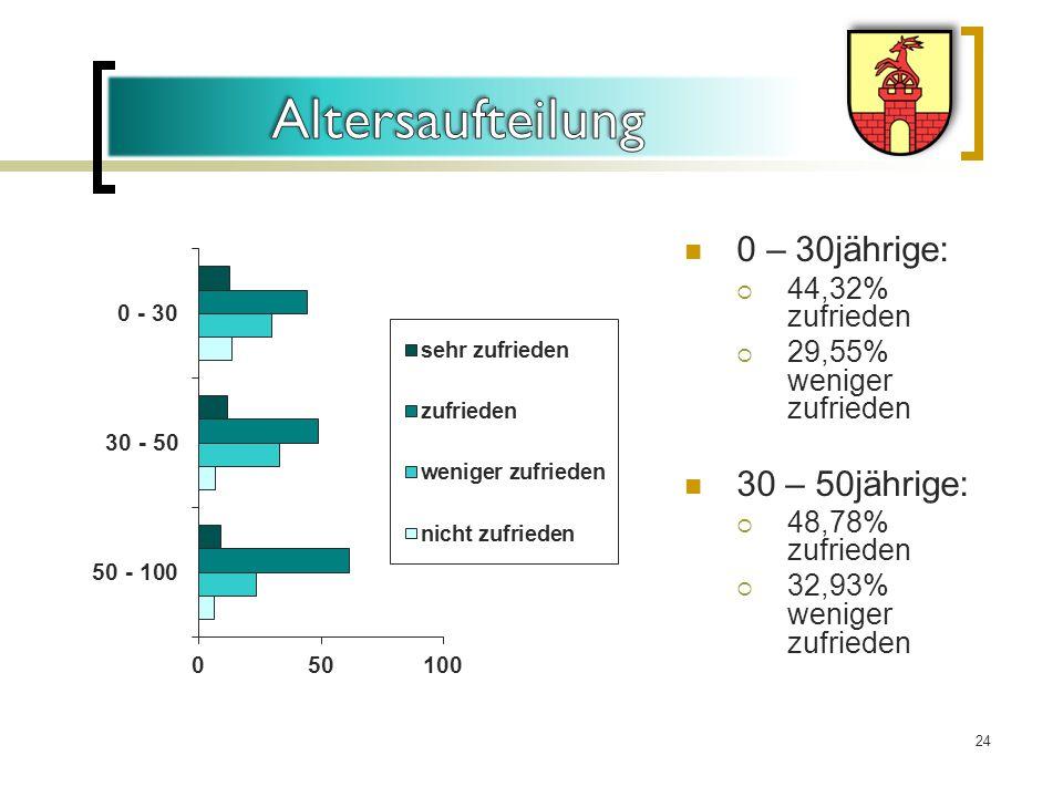 0 – 30jährige:  44,32% zufrieden  29,55% weniger zufrieden 30 – 50jährige:  48,78% zufrieden  32,93% weniger zufrieden 24