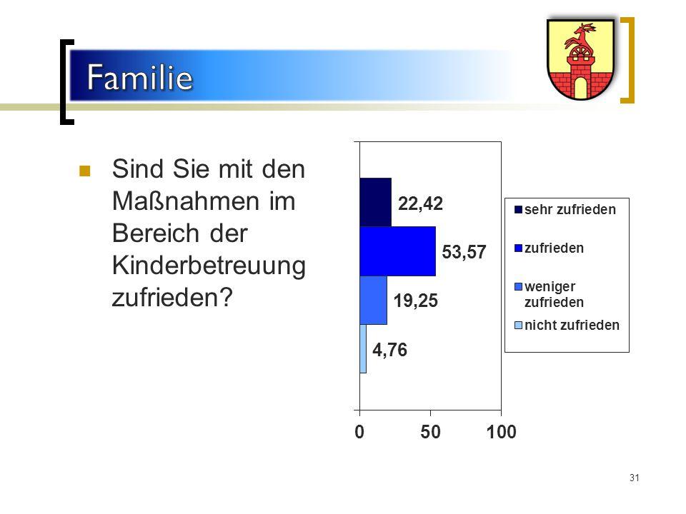 Sind Sie mit den Maßnahmen im Bereich der Kinderbetreuung zufrieden? 31
