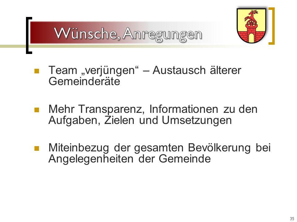 """Team """"verjüngen – Austausch älterer Gemeinderäte Mehr Transparenz, Informationen zu den Aufgaben, Zielen und Umsetzungen Miteinbezug der gesamten Bevölkerung bei Angelegenheiten der Gemeinde 35"""