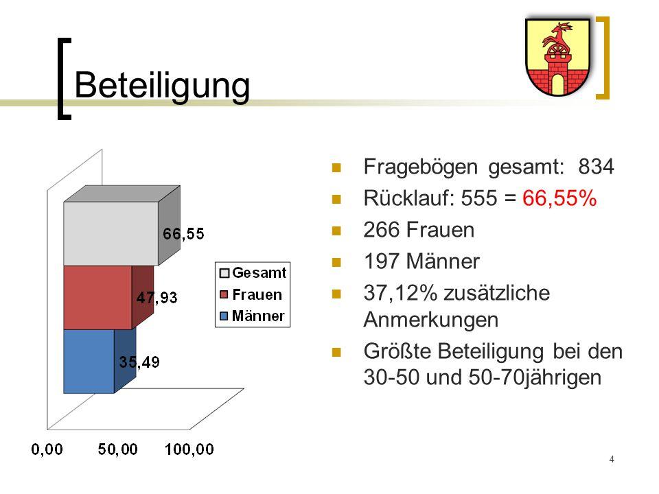 Beteiligung Fragebögen gesamt: 834 Rücklauf: 555 = 66,55% 266 Frauen 197 Männer 37,12% zusätzliche Anmerkungen Größte Beteiligung bei den 30-50 und 50-70jährigen 4
