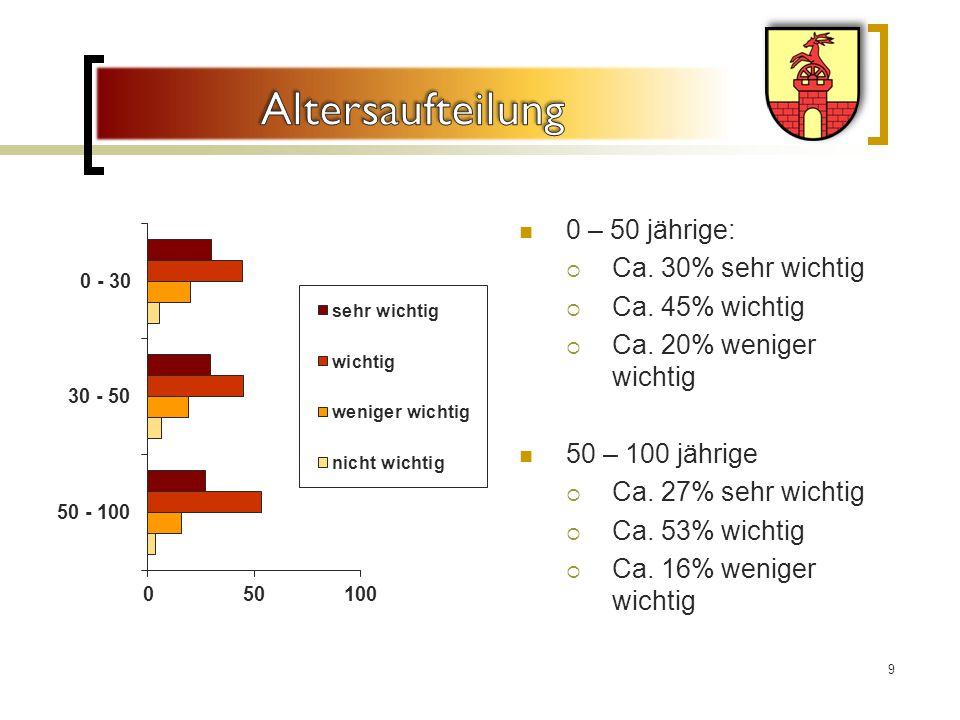 0 – 50 jährige:  Ca.30% sehr wichtig  Ca. 45% wichtig  Ca.