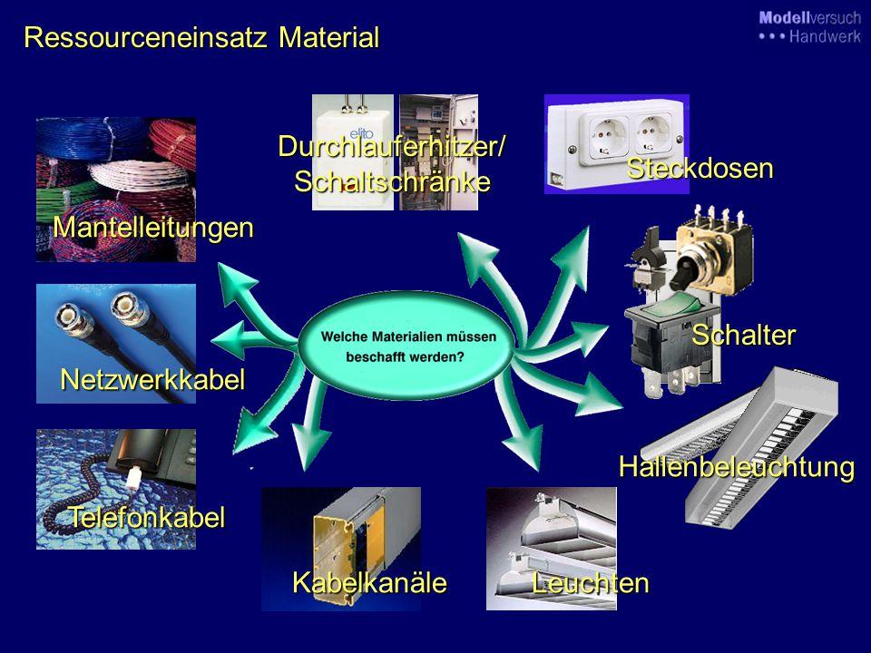 PlanspielstrukturEntscheidungsfelder Auftragsakquisition Marketing