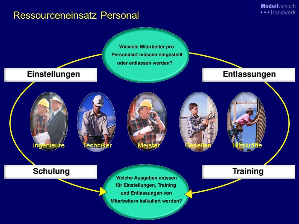 EntscheidungsfelderPlanspielstruktur Auftragsakquisition Marketing Material Maschinen und Anlagen