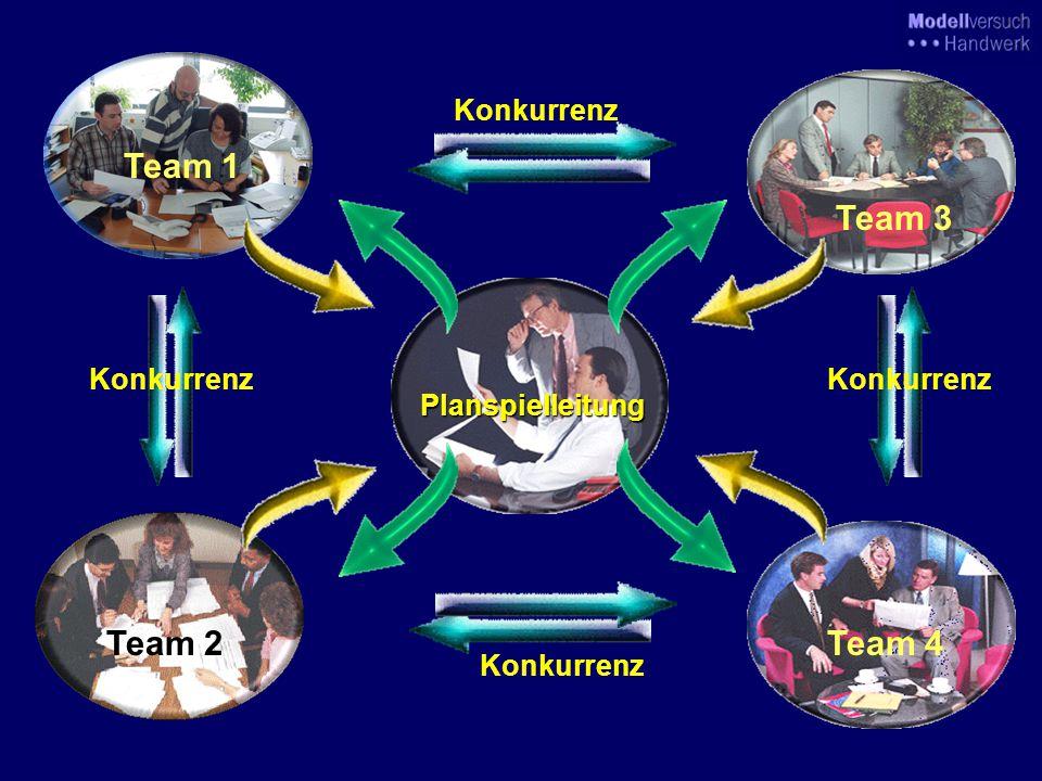 Auswertung und Analyse als Entscheidungsgrundlage für die nächste Periode OK! 12