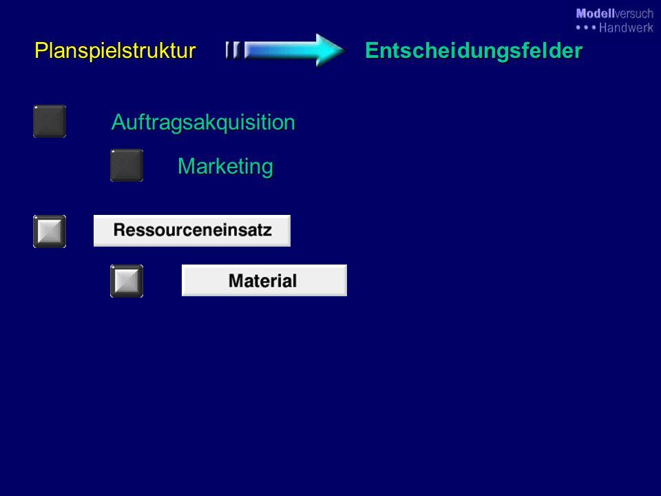 Marketing Kleinaufträge PreishöheWerbeausgaben